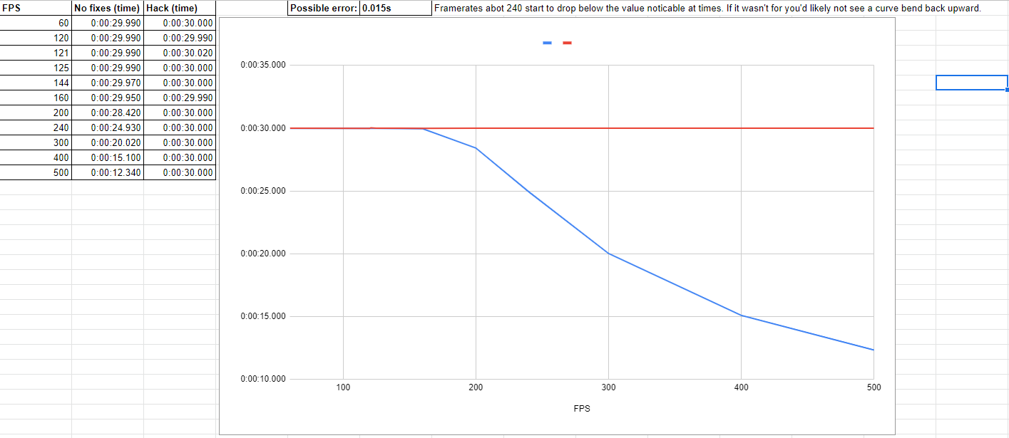 Test of game speed in relation to framerate (original and hacked Engine.dll)