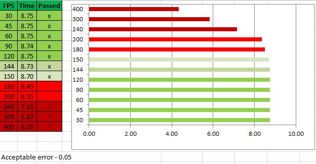 Player speed / performance